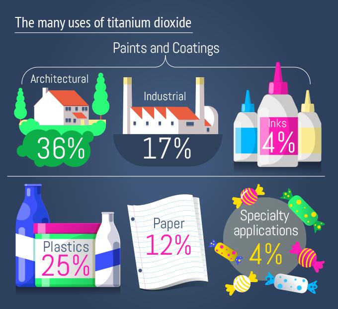 titanium dioxide uses