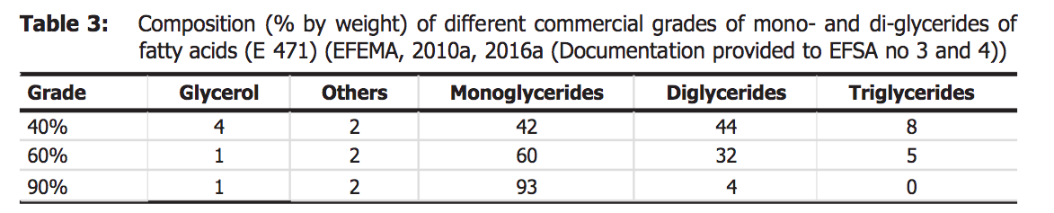 mono- and diglycerides compositions