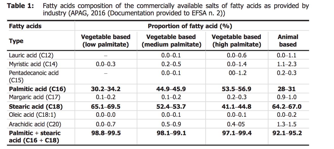 fatty acids sources