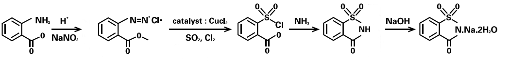 sodium saccharin manufacturing process from Phthalic anhydride or methyl anthranilate